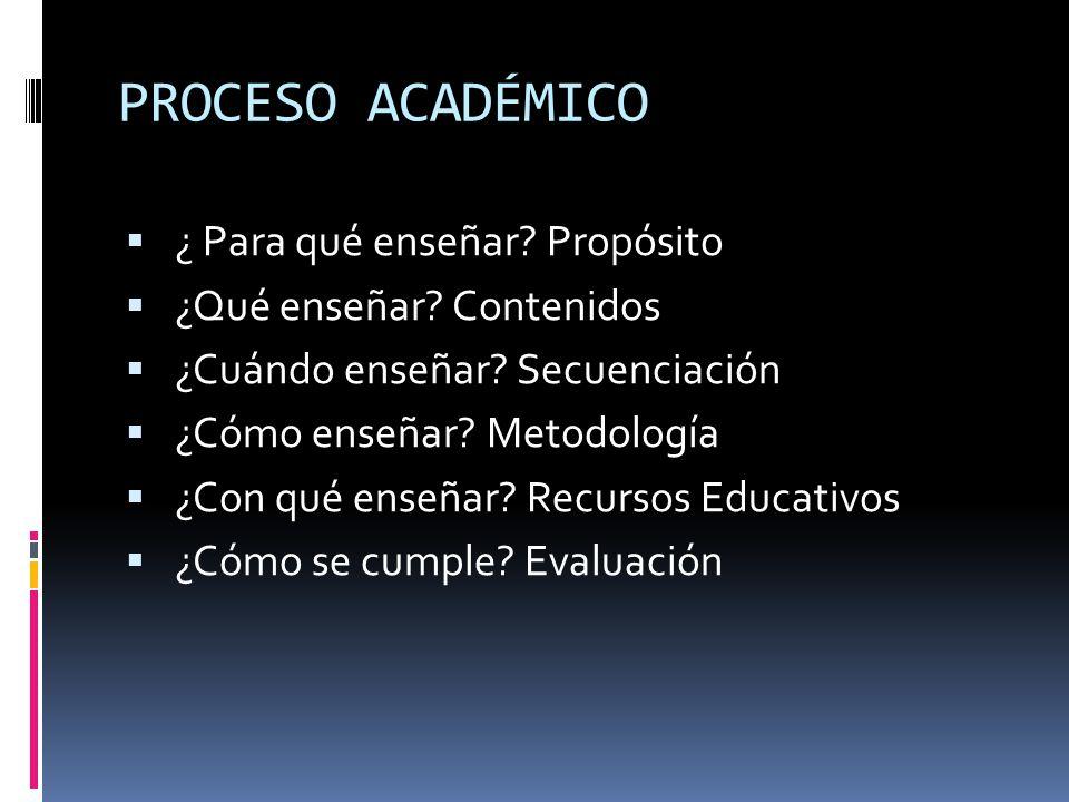 PROCESO ACADÉMICO ¿ Para qué enseñar? Propósito ¿Qué enseñar? Contenidos ¿Cuándo enseñar? Secuenciación ¿Cómo enseñar? Metodología ¿Con qué enseñar? R