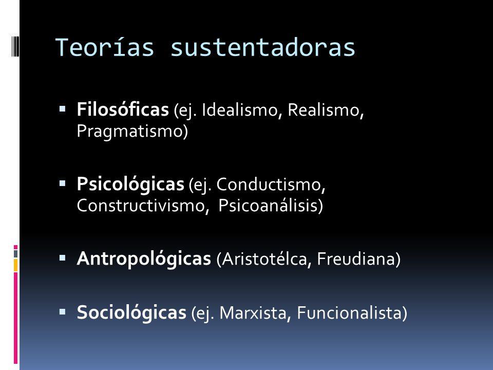 Teorías sustentadoras Filosóficas (ej. Idealismo, Realismo, Pragmatismo) Psicológicas (ej. Conductismo, Constructivismo, Psicoanálisis) Antropológicas