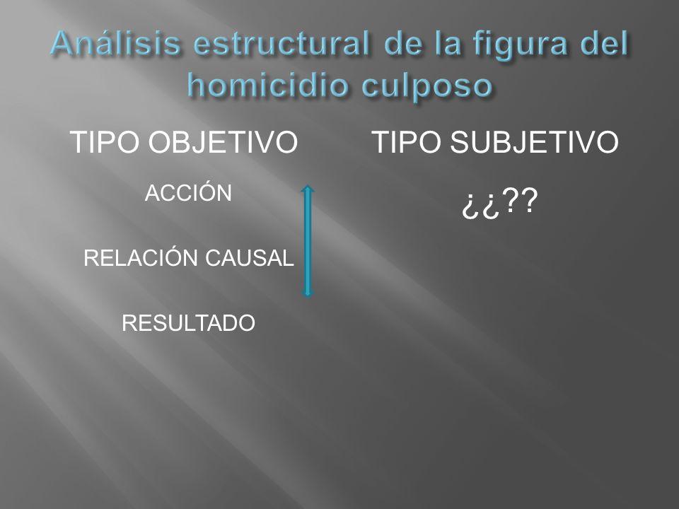 TIPO OBJETIVOTIPO SUBJETIVO ACCIÓN RELACIÓN CAUSAL RESULTADO ¿¿??