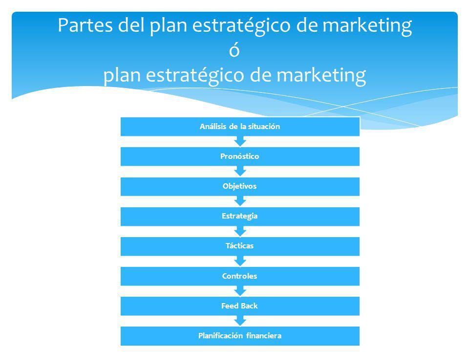 Partes del plan estratégico de marketing ó plan estratégico de marketing Planificación financiera Feed Back Controles Tácticas Estrategia Objetivos Pr