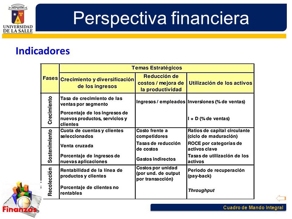 Cuadro de Mando Integral Perspectiva financiera Indicadores