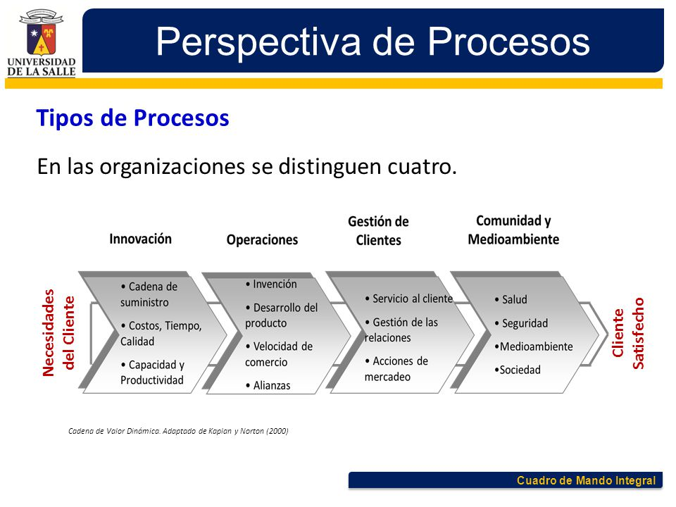 Cuadro de Mando Integral Perspectiva de Procesos En las organizaciones se distinguen cuatro. Tipos de Procesos Necesidades del Cliente Cliente Satisfe