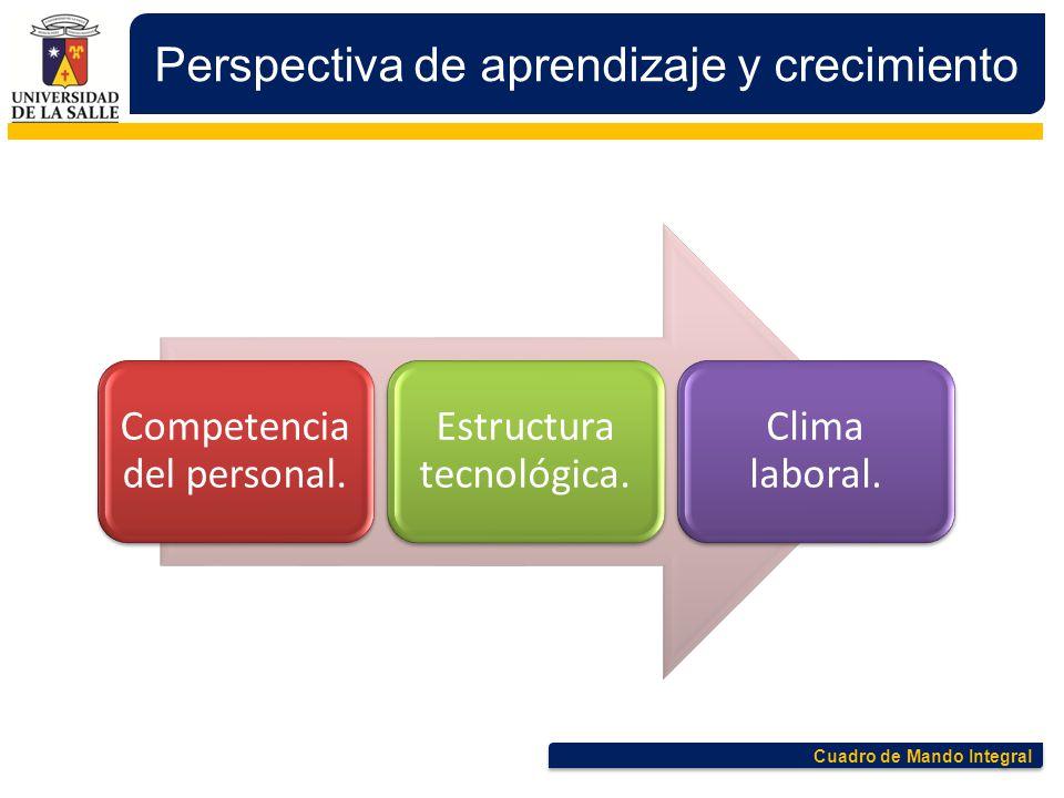 Cuadro de Mando Integral Perspectiva de aprendizaje y crecimiento Competencia del personal. Estructura tecnológica. Clima laboral.