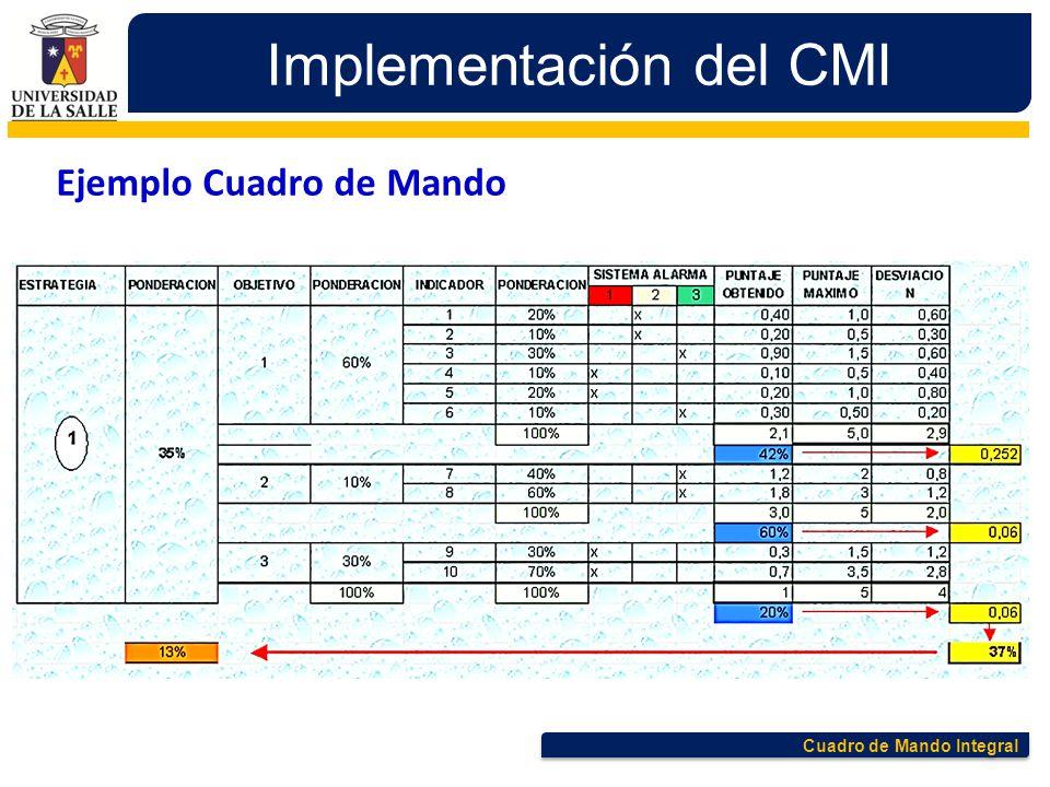Cuadro de Mando Integral Implementación del CMI Ejemplo Cuadro de Mando