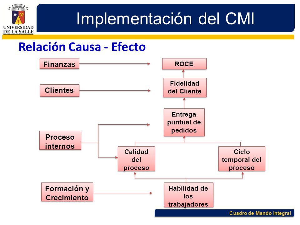 Cuadro de Mando Integral Implementación del CMI ROCE Finanzas Fidelidad del Cliente Clientes Entrega puntual de pedidos Calidad del proceso Ciclo temp
