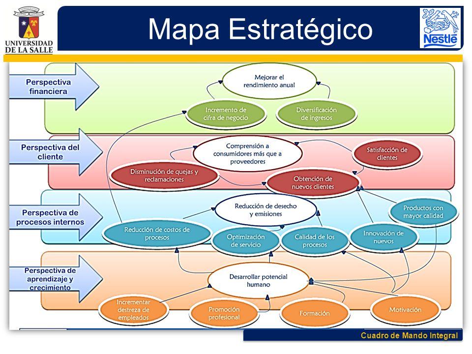 Cuadro de Mando Integral Mapa Estratégico