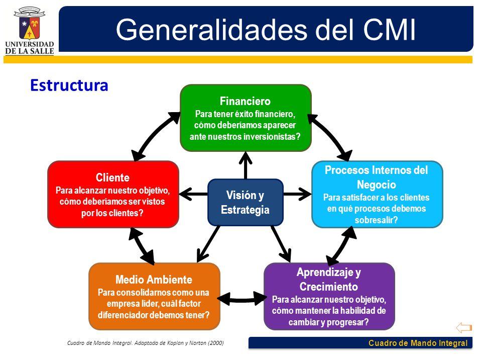 Cuadro de Mando Integral Generalidades del CMI Estructura Cuadro de Mando Integral. Adaptado de Kaplan y Norton (2000) Financiero Para tener éxito fin
