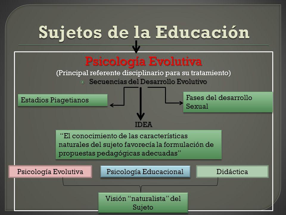 Visión independiente de los procesos de Escolarización Descripto por la Psicología Evolutiva.