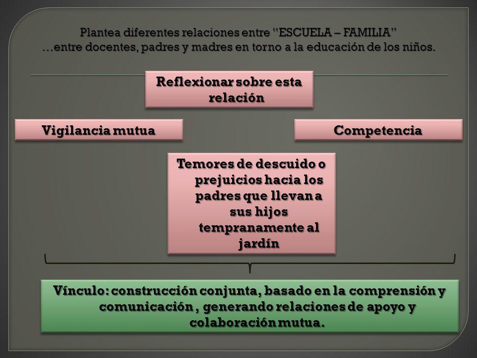 Plantea diferentes relaciones entre ESCUELA – FAMILIA …entre docentes, padres y madres en torno a la educación de los niños. Reflexionar sobre esta re