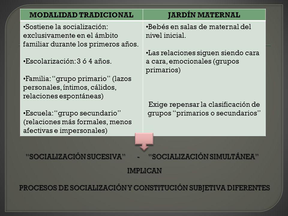 IMPLICAN PROCESOS DE SOCIALIZACIÓN Y CONSTITUCIÓN SUBJETIVA DIFERENTES MODALIDAD TRADICIONALJARDÍN MATERNAL Sostiene la socialización: exclusivamente