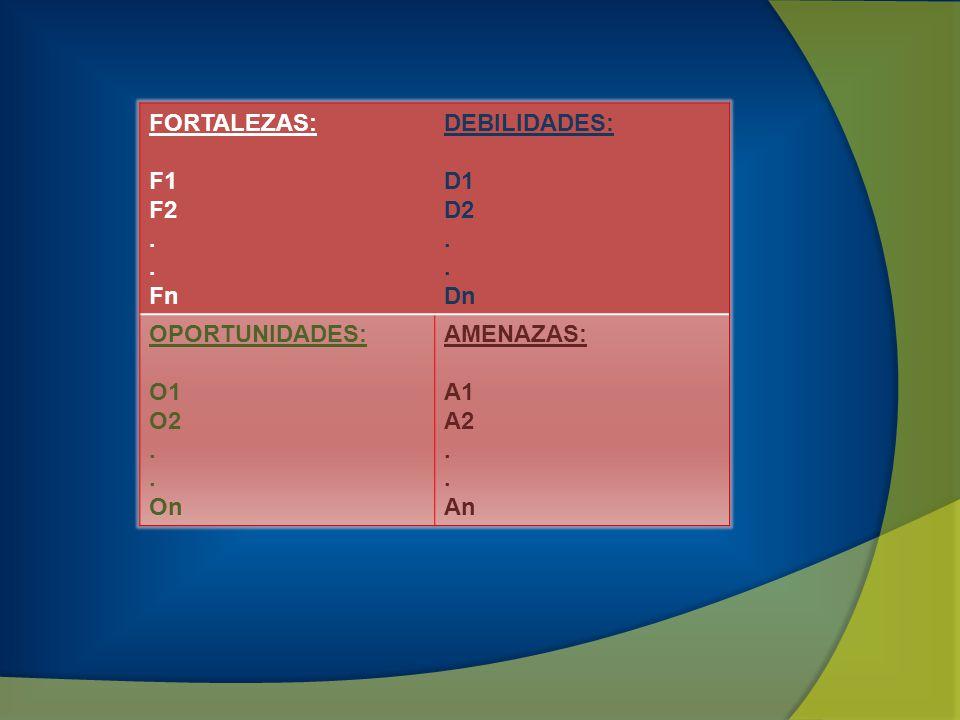 FORTALEZAS: F1 F2. Fn DEBILIDADES: D1 D2. Dn OPORTUNIDADES: O1 O2. On AMENAZAS: A1 A2. An