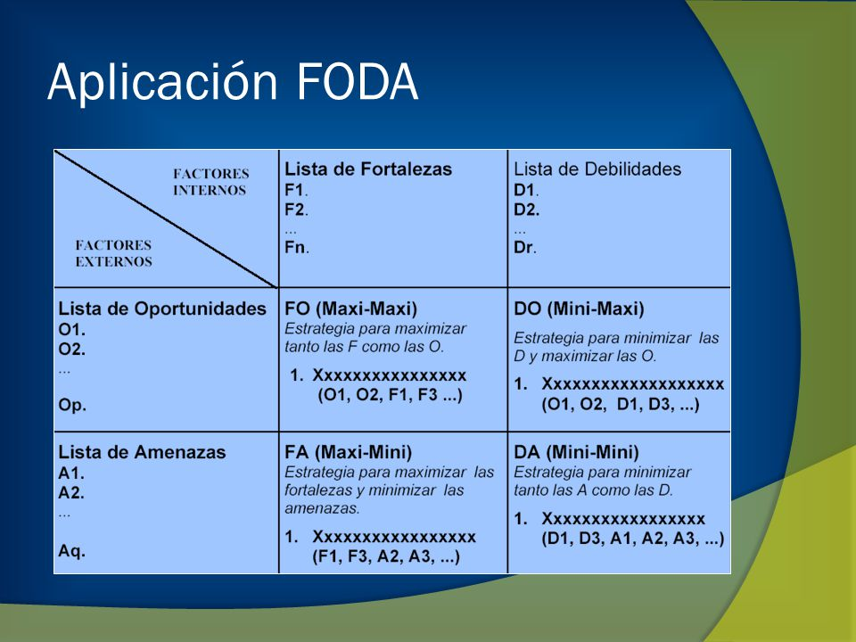 Aplicación FODA
