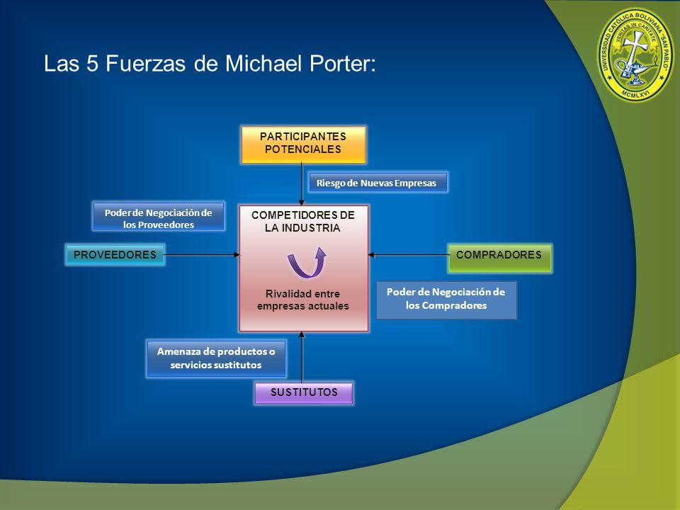Las 5 Fuerzas de Michael Porter: PARTICIPANTES POTENCIALES COMPRADORES COMPETIDORES DE LA INDUSTRIA Rivalidad entre empresas actuales SUSTITUTOS PROVE