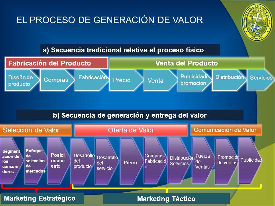 EL PROCESO DE GENERACIÓN DE VALOR Diseño de producto Compras Fabricación Precio Venta Publicidad/ promoción Distribución Servicios Fabricación del Pro