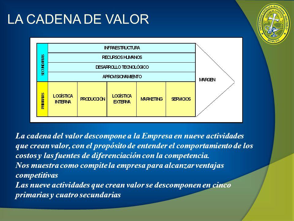 LA CADENA DE VALOR La cadena del valor descompone a la Empresa en nueve actividades que crean valor, con el propósito de entender el comportamiento de