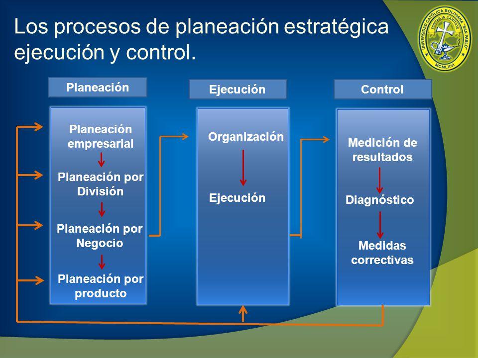 Los procesos de planeación estratégica ejecución y control. Planeación empresarial Planeación por División Planeación por Negocio Planeación por produ