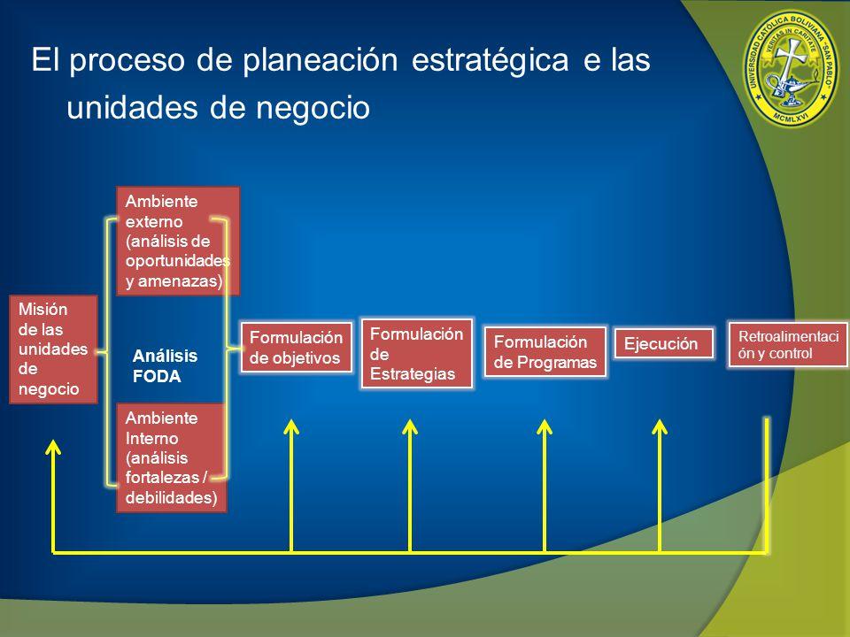 El proceso de planeación estratégica e las unidades de negocio Misión de las unidades de negocio Ambiente externo (análisis de oportunidades y amenaza