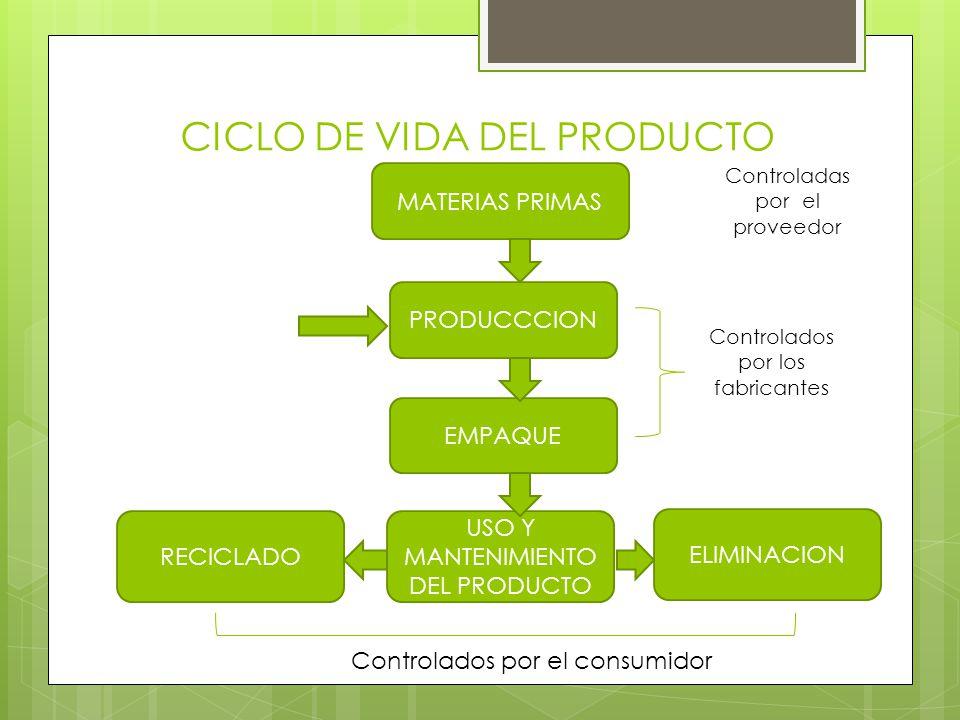 CICLO DE VIDA DEL PRODUCTO MATERIAS PRIMAS PRODUCCCION EMPAQUE USO Y MANTENIMIENTO DEL PRODUCTO RECICLADO ELIMINACION Controlados por los fabricantes Controladas por el proveedor Controlados por el consumidor