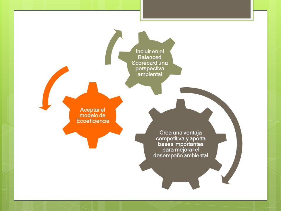 Crea una ventaja competitiva y aporta bases importantes para mejorar el desempeño ambiental Aceptar el modelo de Ecoeficiencia Incluir en el Balanced Scorecard una perspectiva ambiental
