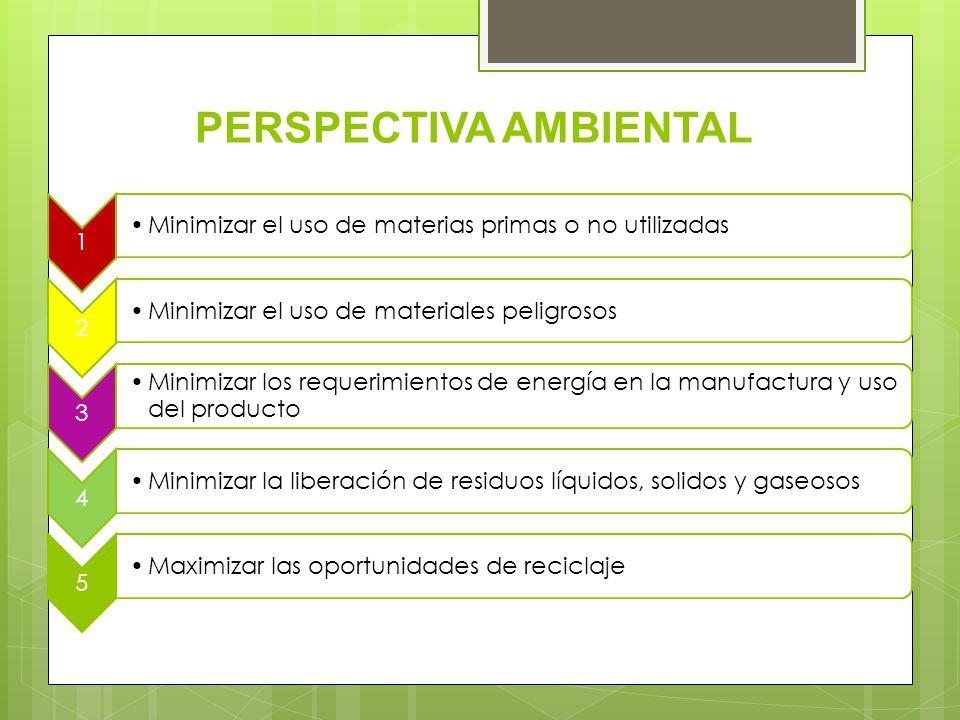 PERSPECTIVA AMBIENTAL 1 Minimizar el uso de materias primas o no utilizadas 2 Minimizar el uso de materiales peligrosos 3 Minimizar los requerimientos