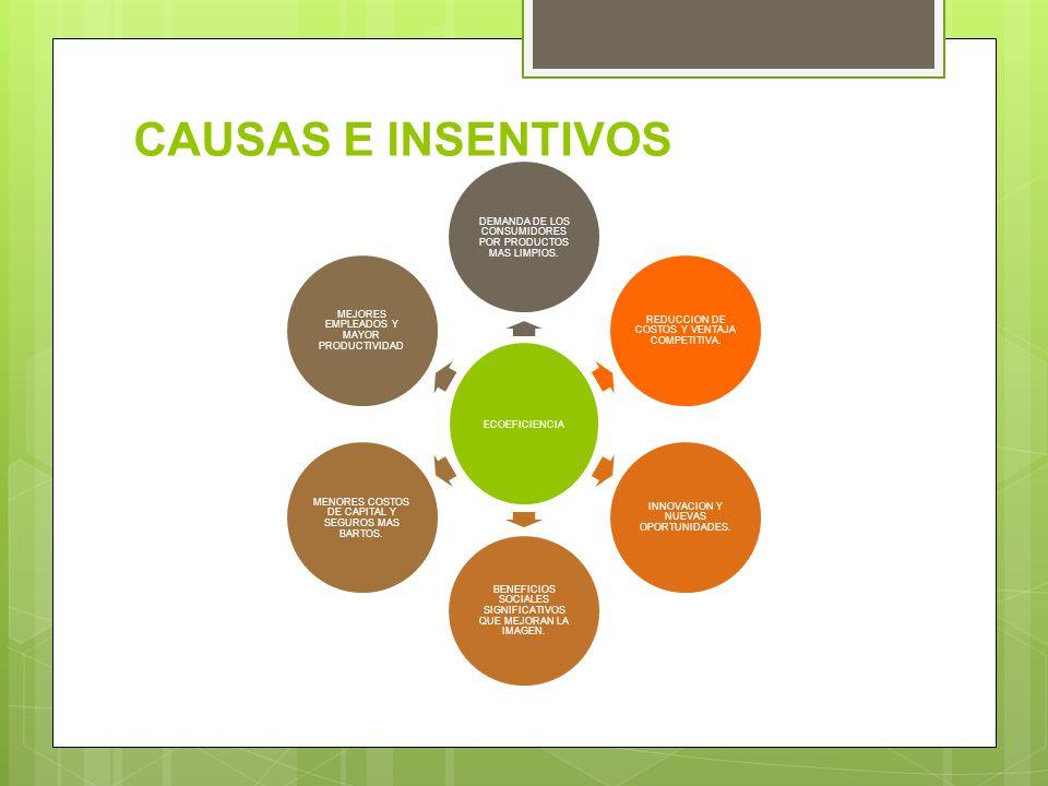 CAUSAS E INSENTIVOS ECOEFICIENCIA DEMANDA DE LOS CONSUMIDORES POR PRODUCTOS MAS LIMPIOS. MEJORES EMPLEADOS Y MAYOR PRODUCTIVIDAD MENORES COSTOS DE CAP