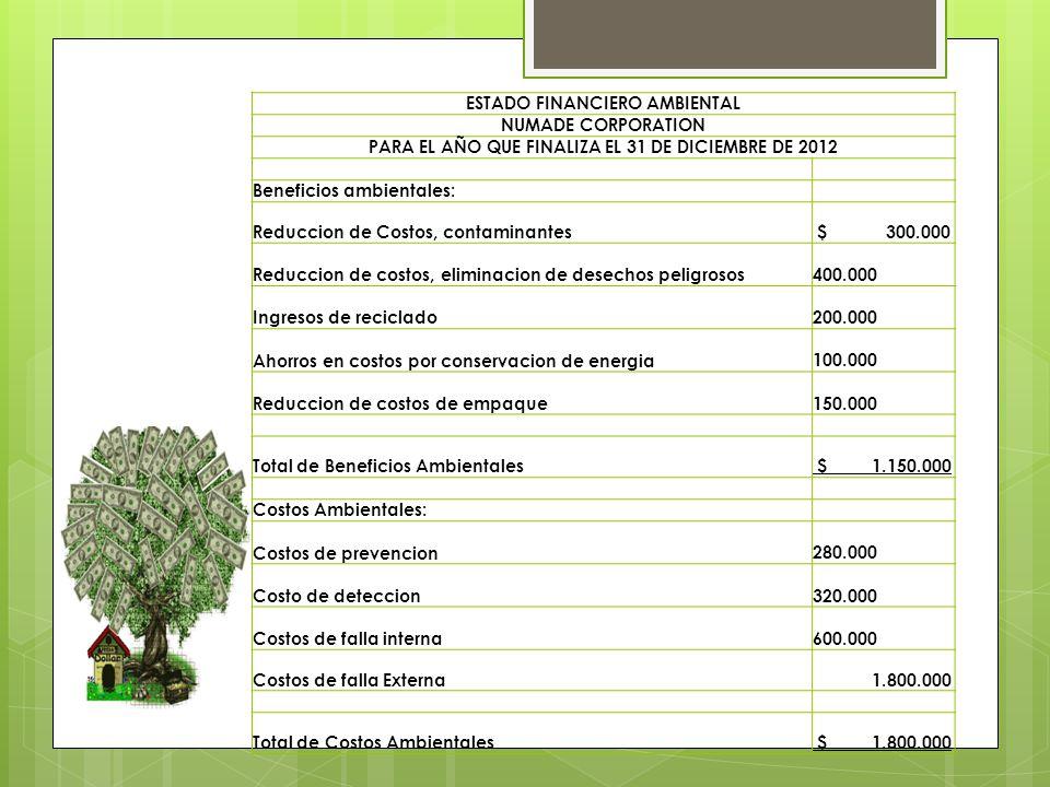 ESTADO FINANCIERO AMBIENTAL NUMADE CORPORATION PARA EL AÑO QUE FINALIZA EL 31 DE DICIEMBRE DE 2012 Beneficios ambientales: Reduccion de Costos, contaminantes $ 300.000 Reduccion de costos, eliminacion de desechos peligrosos 400.000 Ingresos de reciclado 200.000 Ahorros en costos por conservacion de energia 100.000 Reduccion de costos de empaque 150.000 Total de Beneficios Ambientales $ 1.150.000 Costos Ambientales: Costos de prevencion 280.000 Costo de deteccion 320.000 Costos de falla interna 600.000 Costos de falla Externa 1.800.000 Total de Costos Ambientales $ 1.800.000