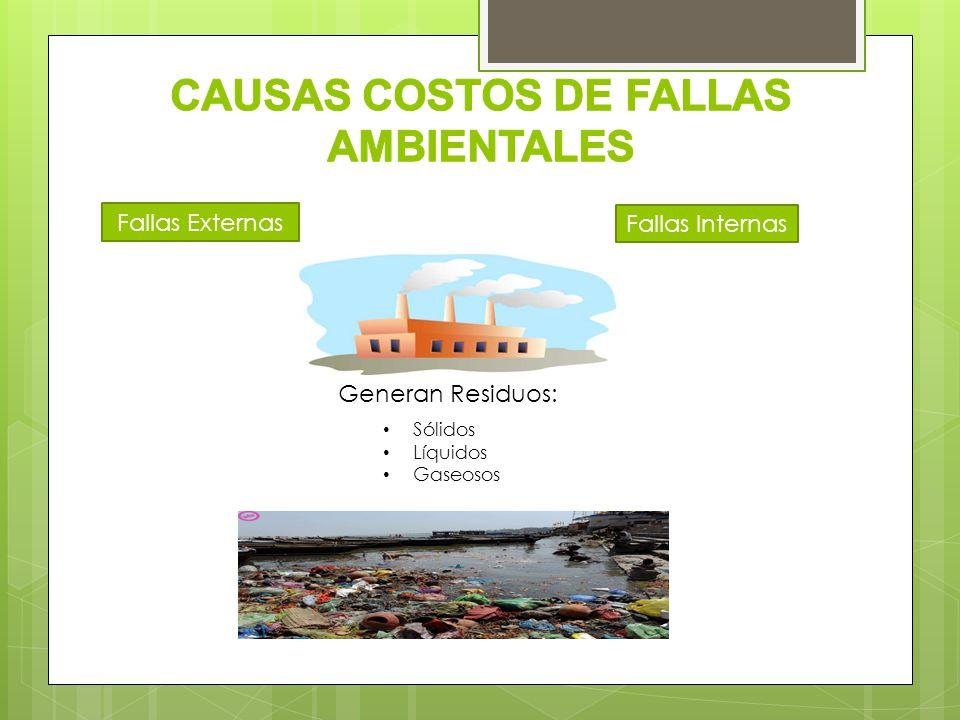 Fallas Externas Fallas Internas Sólidos Líquidos Gaseosos Generan Residuos: