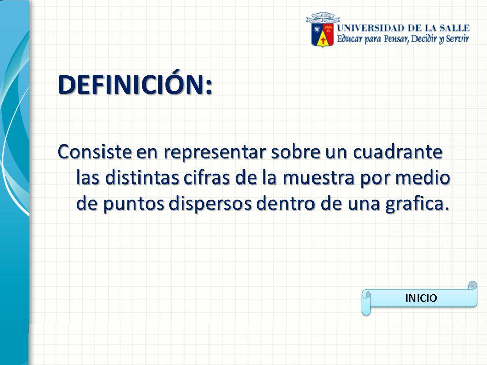 DEFINICIÓN: Consiste en representar sobre un cuadrante las distintas cifras de la muestra por medio de puntos dispersos dentro de una grafica. INICIO