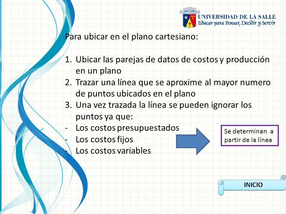 INICIO Para ubicar en el plano cartesiano: 1.Ubicar las parejas de datos de costos y producción en un plano 2.Trazar una línea que se aproxime al mayo