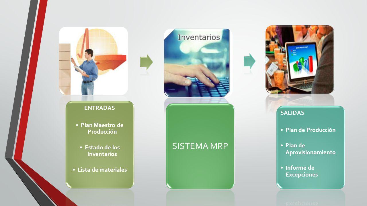 ENTRADAS Plan Maestro de Producción Estado de los Inventarios Lista de materiales SISTEMA MRP SALIDAS Plan de Producción Plan de Aprovisionamiento Informe de Excepciones