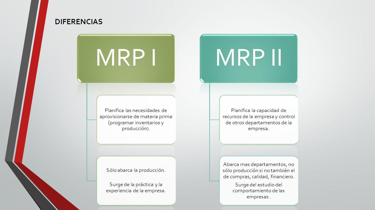 MRP I Planifica las necesidades de aprovisionarse de materia prima (programar inventarios y producción ).