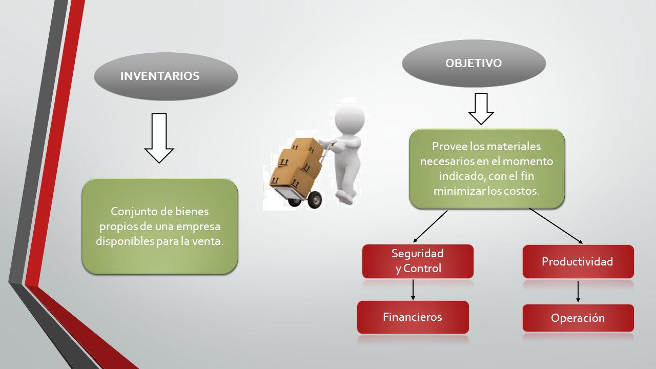 CLASIFICACIÓN FORMA FUNCIÓN Materia Prima Productos en Proceso Productos terminado Seguridad o Reserva Desacoplamiento Tránsito Ciclo Prevención