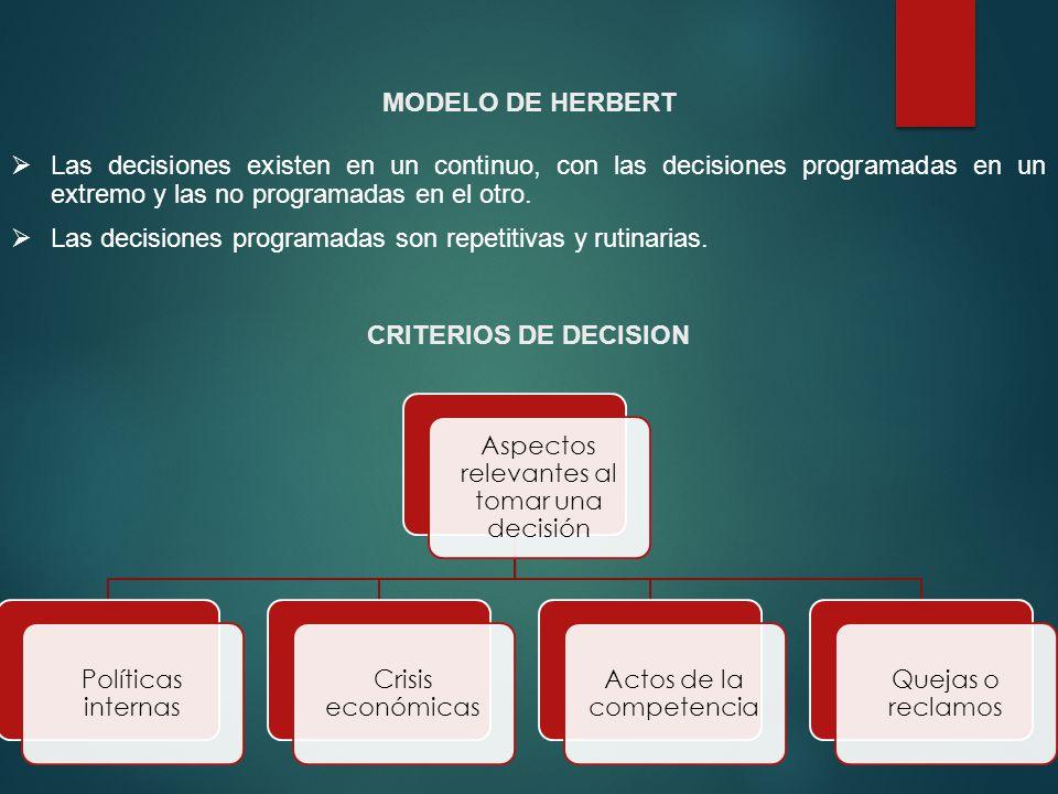 MODELO DE HERBERT Las decisiones existen en un continuo, con las decisiones programadas en un extremo y las no programadas en el otro. Las decisiones