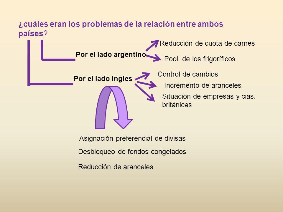 ¿cuáles eran los problemas de la relación entre ambos países? Por el lado argentino Reducción de cuota de carnes Pool de los frigoríficos Por el lado
