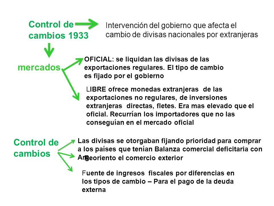 Control de cambios 1933 Intervención del gobierno que afecta el cambio de divisas nacionales por extranjeras mercados OFICIAL: se liquidan las divisas
