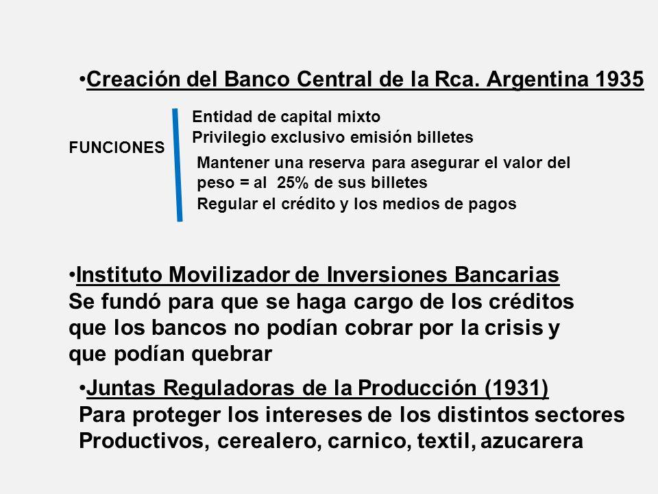 Creación del Banco Central de la Rca. Argentina 1935 FUNCIONES Privilegio exclusivo emisión billetes Mantener una reserva para asegurar el valor del p
