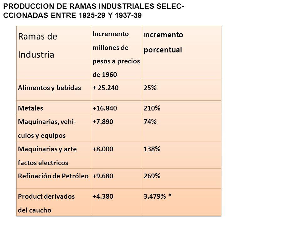 PRODUCCION DE RAMAS INDUSTRIALES SELEC- CCIONADAS ENTRE 1925-29 Y 1937-39