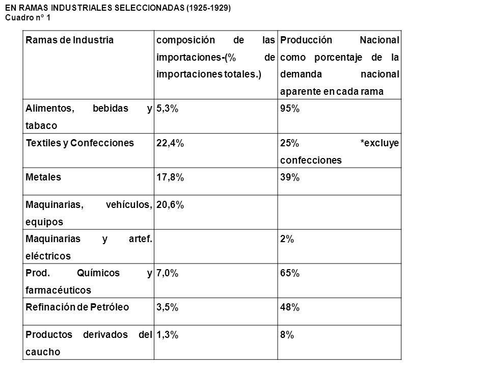 Ramas de Industria composición de las importaciones-(% de importaciones totales.) Producción Nacional como porcentaje de la demanda nacional aparente