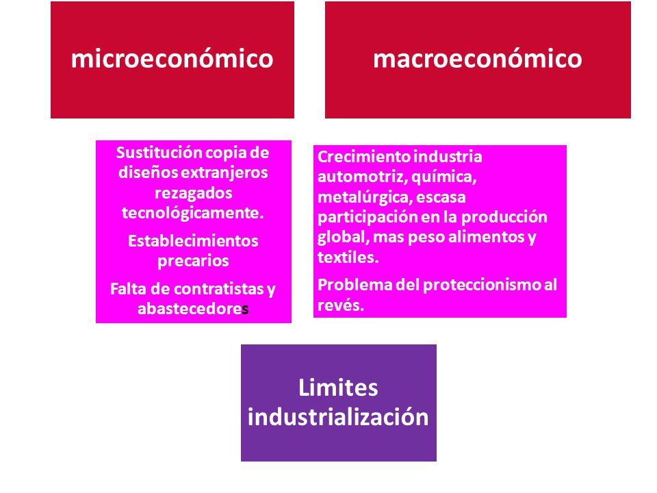 microeconómico macroeconómico Sustitución copia de diseños extranjeros rezagados tecnológicamente. Establecimientos precarios Falta de contratistas y