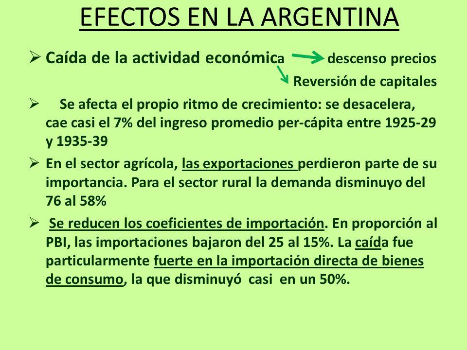 EFECTOS EN LA ARGENTINA Caída de la actividad económic a descenso precios Reversión de capitales Se afecta el propio ritmo de crecimiento: se desacele