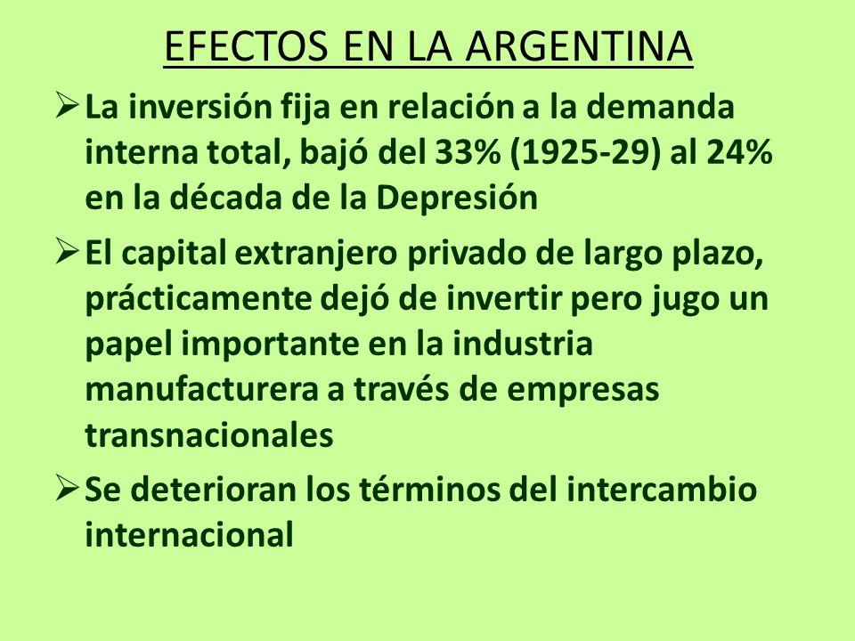 EFECTOS EN LA ARGENTINA La inversión fija en relación a la demanda interna total, bajó del 33% (1925-29) al 24% en la década de la Depresión El capita