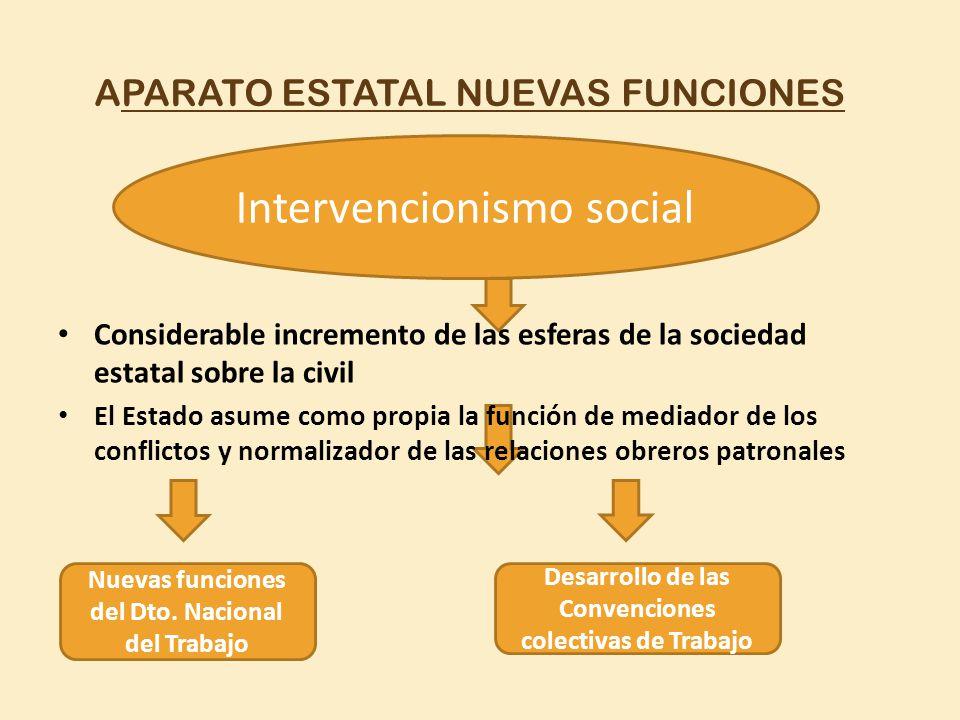 APARATO ESTATAL NUEVAS FUNCIONES Intervencionismo social Nuevas funciones del Dto. Nacional del Trabajo Desarrollo de las Convenciones colectivas de T