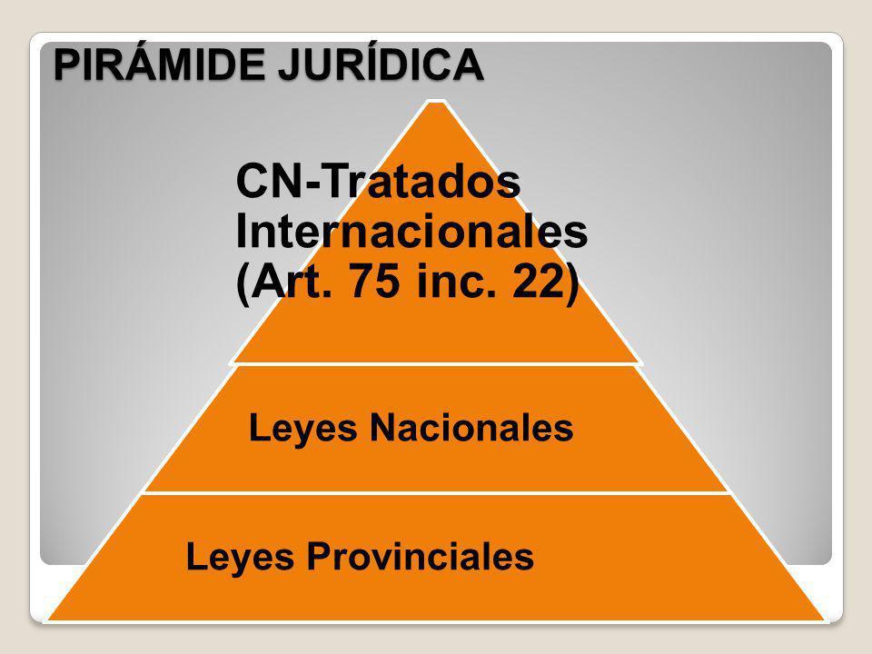 PIRÁMIDE JURÍDICA CN-Tratados Internacionales (Art. 75 inc. 22) Leyes Nacionales Leyes Provinciales