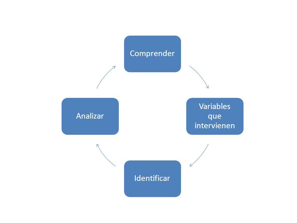 Comprender Variables que intervienen IdentificarAnalizar