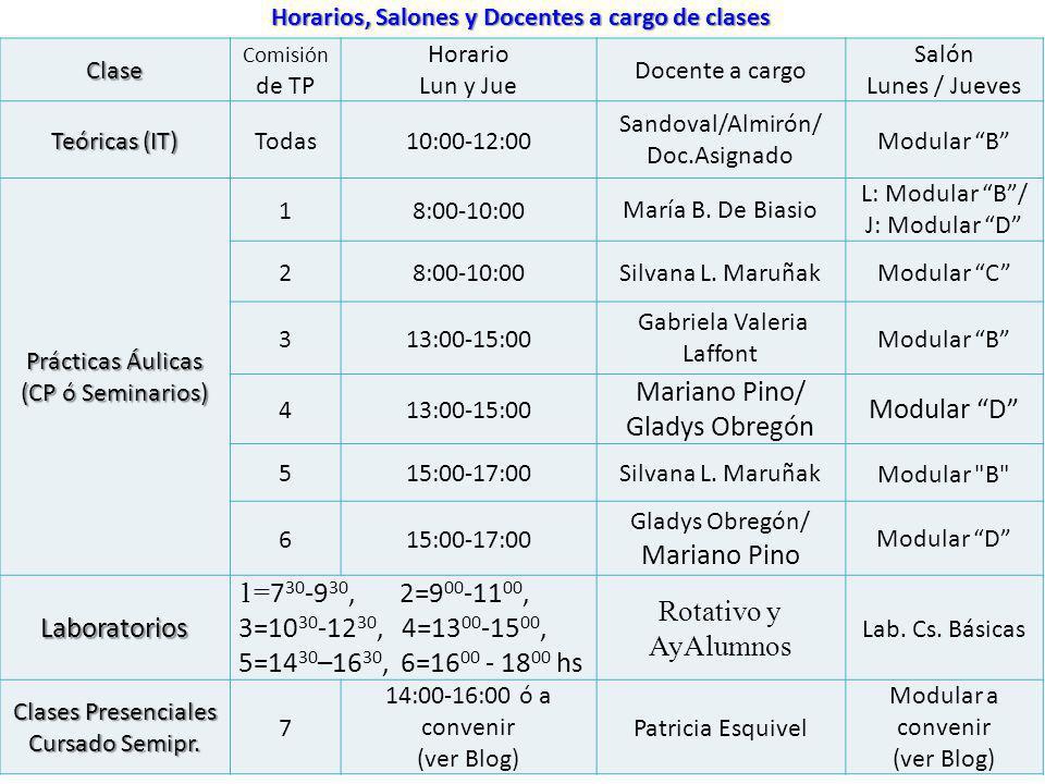Clase Comisión de TP Horario Lun y Jue Docente a cargo Salón Lunes / Jueves Teóricas (IT) Todas10:00-12:00 Sandoval/Almirón/ Doc.Asignado Modular B Pr