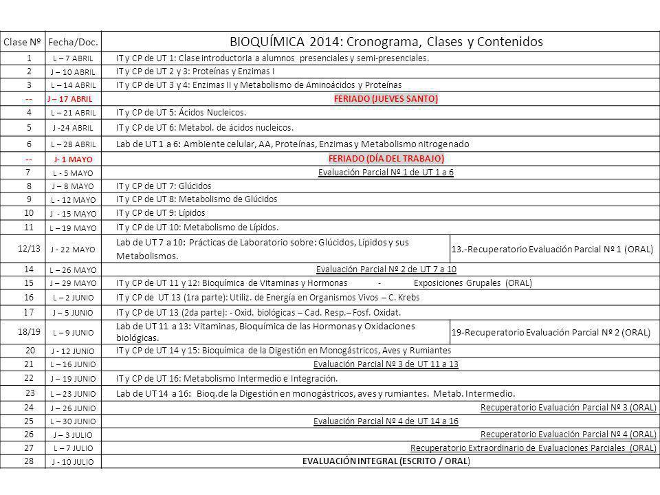 Clase NºFecha/Doc. BIOQUÍMICA 2014: Cronograma, Clases y Contenidos 1 L – 7 ABRIL IT y CP de UT 1: Clase introductoria a alumnos presenciales y semi-p