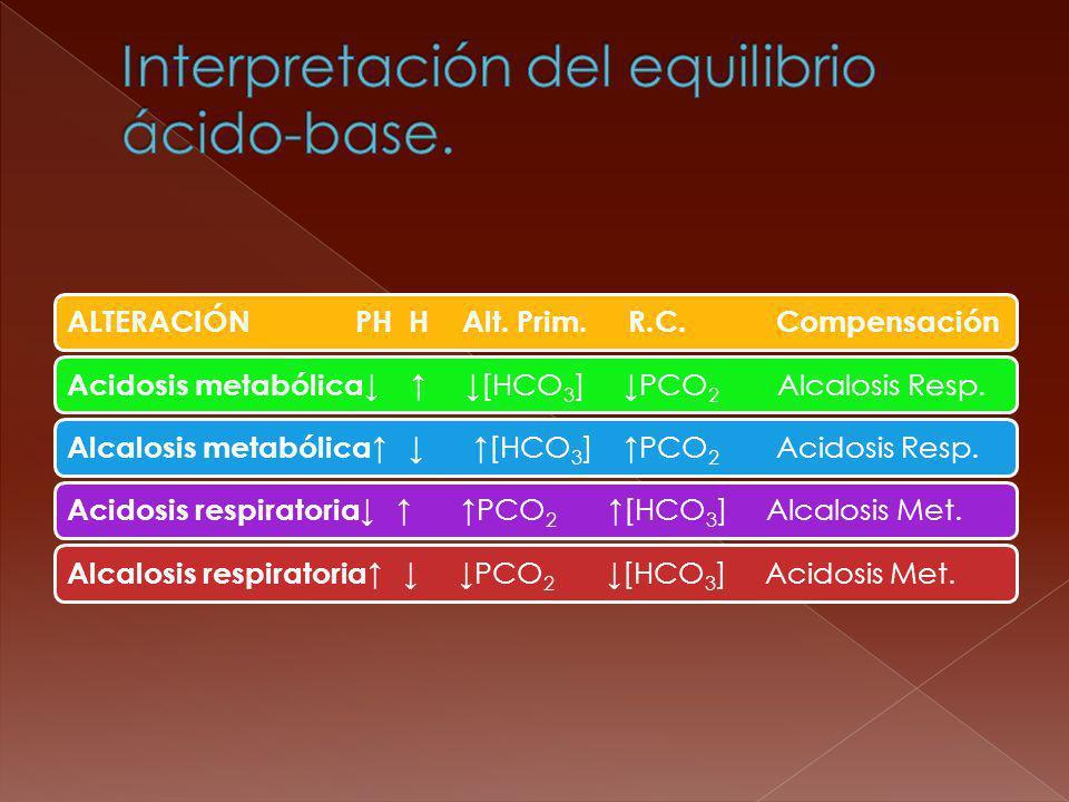 ALTERACIÓN PH H Alt. Prim. R.C. Compensación Acidosis metabólica [HCO3] PCO2 Alcalosis Resp. Alcalosis metabólica [HCO3] PCO2 Acidosis Resp. Acidosis