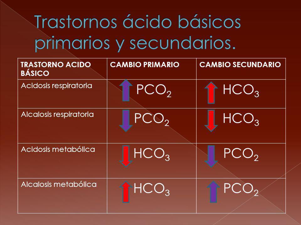 TRASTORNO ACIDO BÁSICO CAMBIO PRIMARIOCAMBIO SECUNDARIO Acidosis respiratoria PCO 2 HCO 3 Alcalosis respiratoria PCO 2 HCO 3 Acidosis metabólica HCO 3