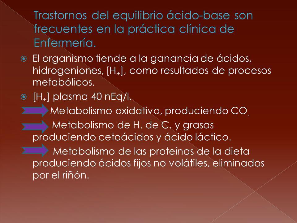 El organismo tiende a la ganancia de ácidos, hidrogeniones, [H + ], como resultados de procesos metabólicos. [H + ] plasma 40 nEq/l. Metabolismo oxida