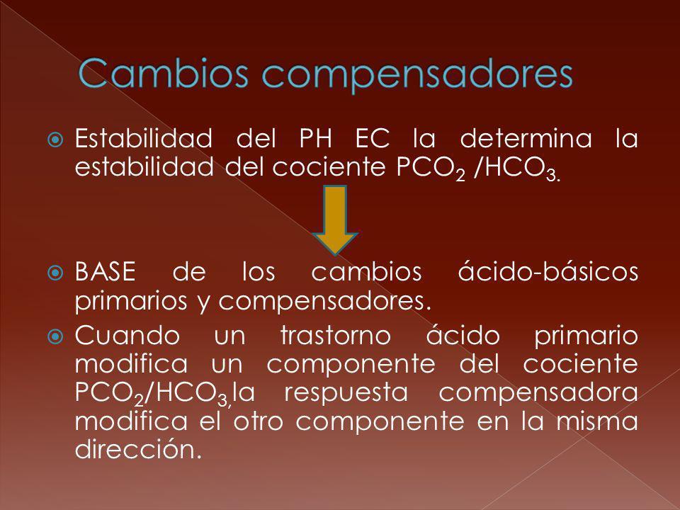Estabilidad del PH EC la determina la estabilidad del cociente PCO 2 /HCO 3. BASE de los cambios ácido-básicos primarios y compensadores. Cuando un tr